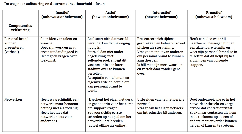 Tabel De weg naar zelfsturing en duurzame inzetbaarheid – fasen
